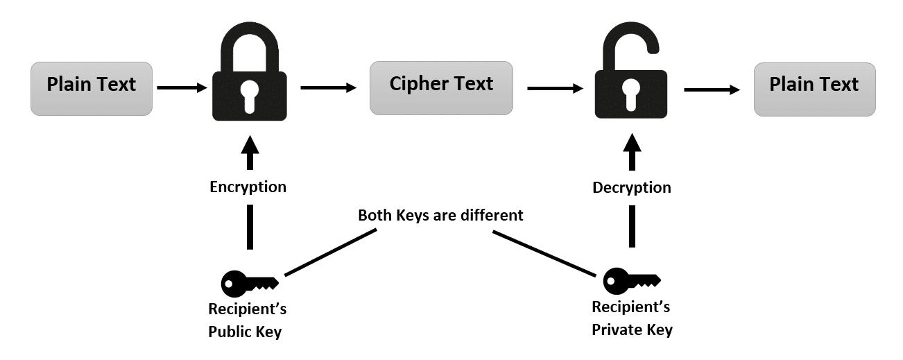 generating rsa private key 4096 bit long modulus